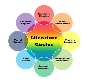 Write a literature review - Literature Review - Academic